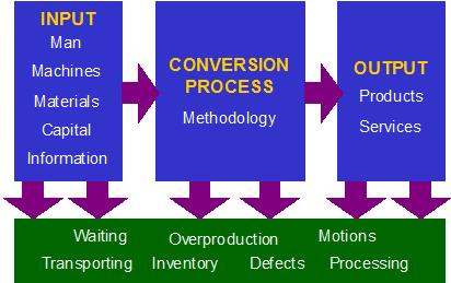 Ineffective management of the conversion process often results  in different types of wastes.