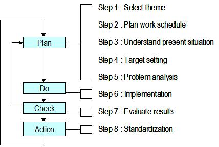 QC story based on PDCA Cycle
