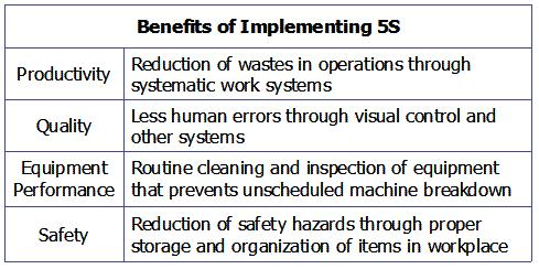 Benefits of Implementing 5S