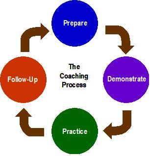 The 4-step structured coaching process