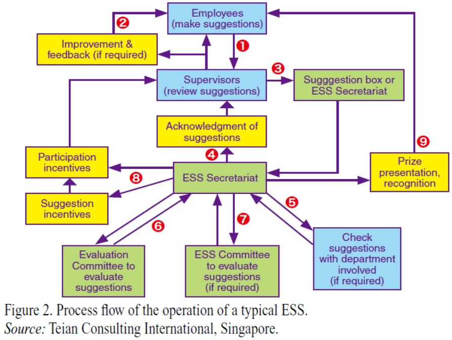 Process flow of the operations of a typical ESS