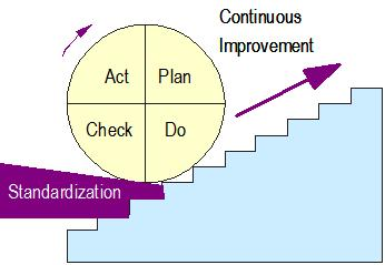 Quality Circle activities for continuous improvement